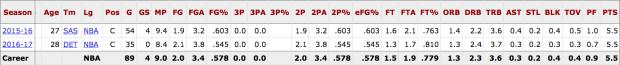Boban Marjanovic Career numbers.png