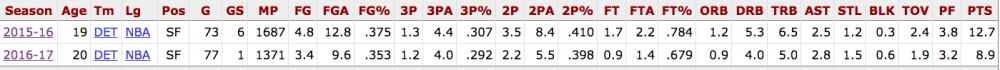 Stanley Johnson Career per 36 Minutes .png