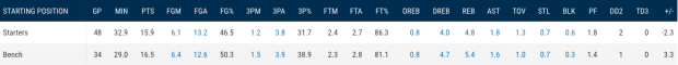 Tobias Harris traditional stats starters bench.png