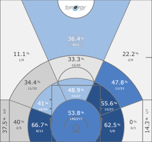 Ish Smith at break large zones