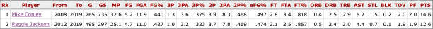 mike-conley-vs-reggie-jackson