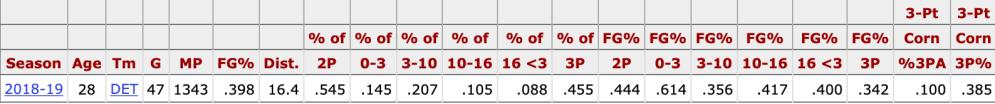 reggie-jackson-shooting-percents
